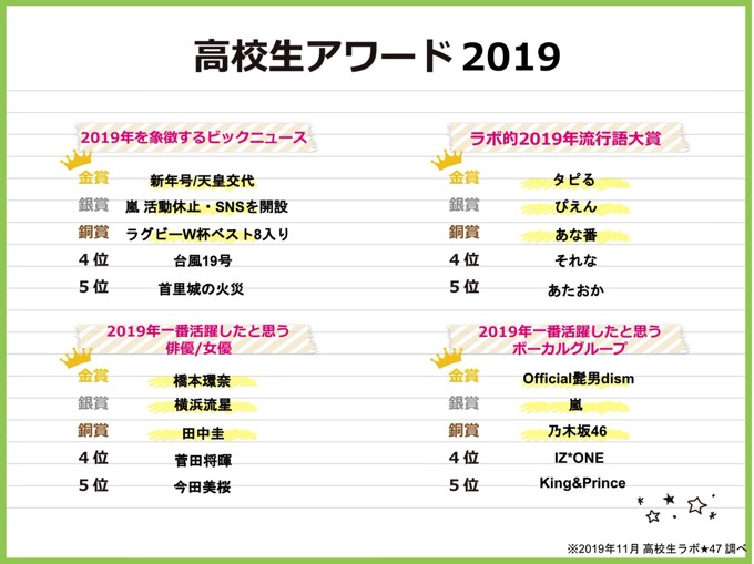 2019 high school student trend 1