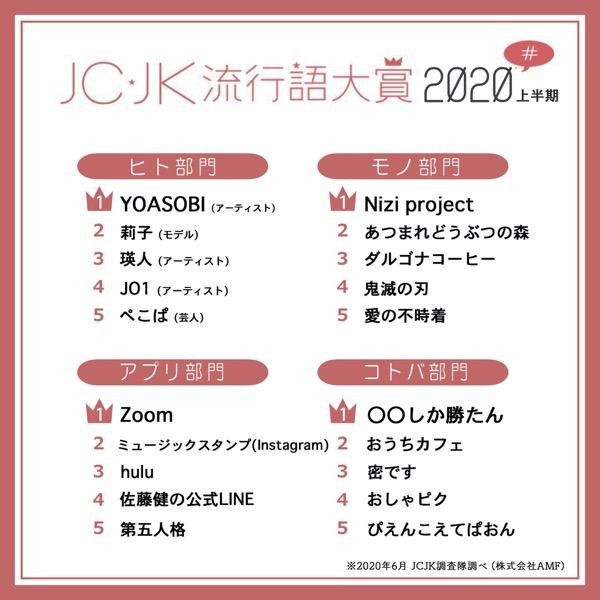 「JC・JK流行語大賞2020年上半期」発表、「YOASOBI」「Nizi Project」「Zoom」「○○しか勝たん」が1位
