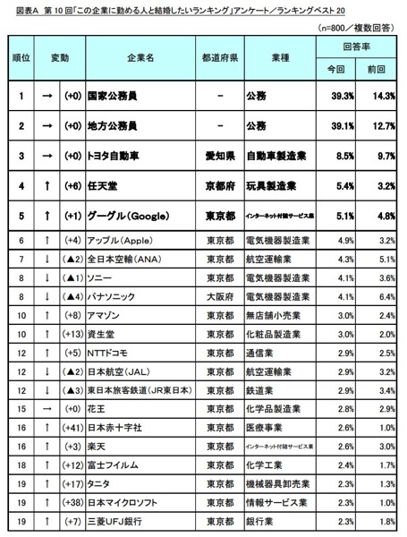marry-company-ranking-2.jpg