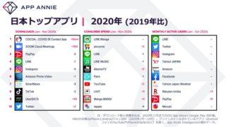 2020年に日本で最もダウンロードされたアプリは「COCOA」――App Annie調査