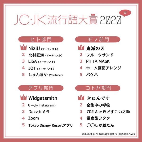 「JC ・JK流行語大賞」2020年下半期を発表、「きゅんです」「Widgetsmith」など