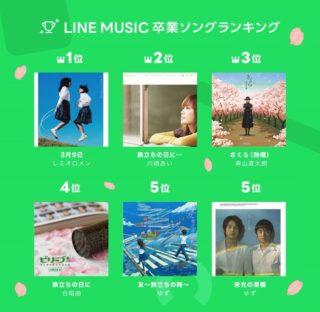 女子高生が選ぶ「卒業ソング ランキング2021」発表。1位はレミオロメン「3月9日」