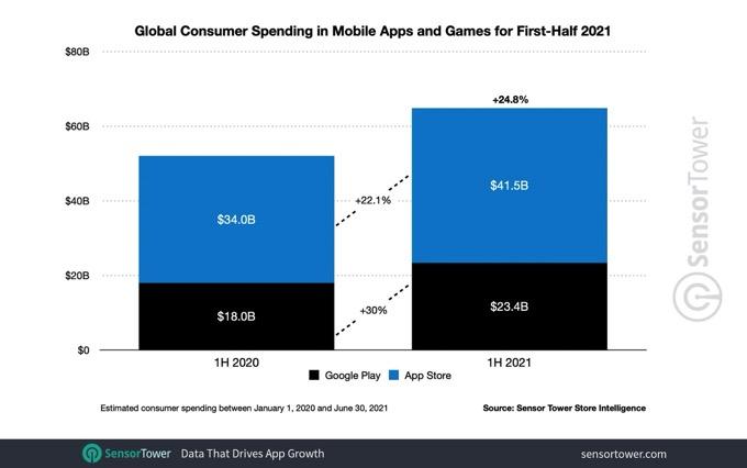 1h-2021-app-revenue-worldwide.jpg