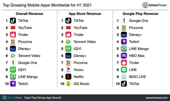 1h-2021-top-app-revenue-chart.jpg