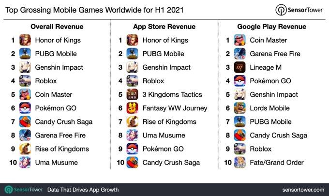 1h-2021-top-game-revenue-chart.jpg