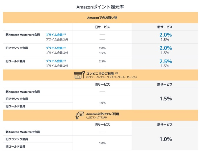 amazon-mastercard-renewal-1.jpg